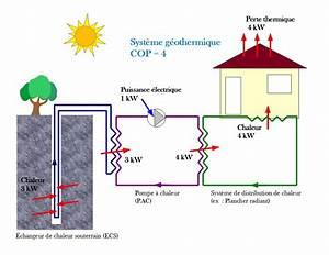 Comprendre la geothermie nouvelle ecohabitation for Ordinary pompe a chaleur maison 16 i principes et fonctionnement