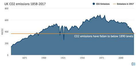 Britain's Co2 Emissions Have Fallen To Levels Last Seen In