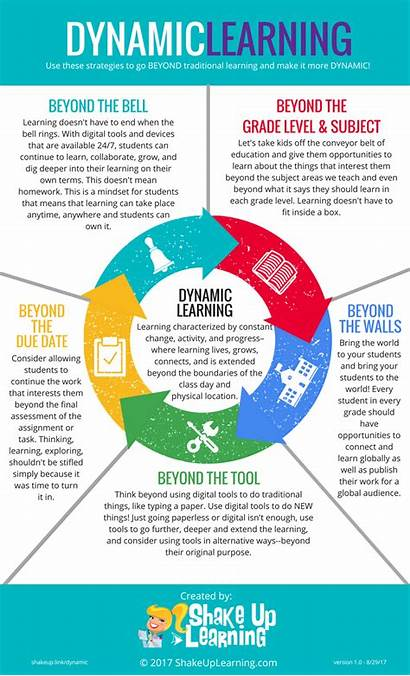 Infographic Learning Dynamic Teaching Boundaries Infographics Strategies