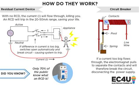 how rcd s circuit breakers can save your tripping testing