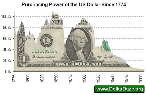 Us Fiat Currency by Us Dollar Hegemony China And Russia The Market