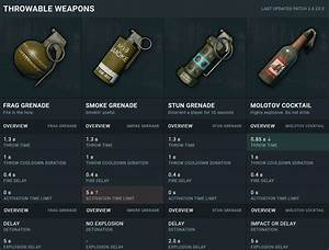 PUBG Characteristics Of All Items And Weapons