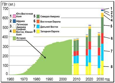 Проблема перехода к использованию альтернативных источников энергии Документ