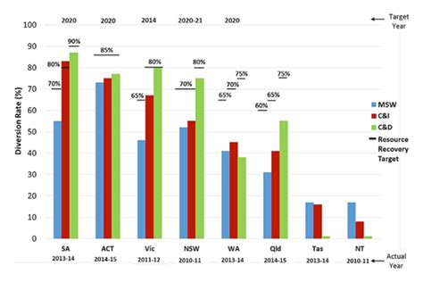 State of Waste 2016 – current and future Australian trends