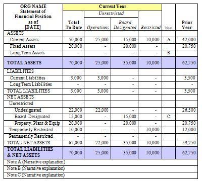 accounting  nonprofit accounting basics