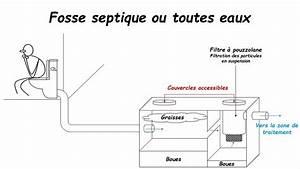 Assainissement Fosse Septique : fosse septique muret sas labessouille lecouteux curage ~ Farleysfitness.com Idées de Décoration