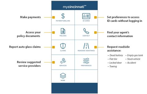 A cincinnati homeowner policy insures more than property, giving personal liability protection and a peace of mind that customers deserve. MyCincinnati Mobile App | Online Services | Cincinnati ...