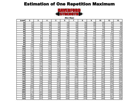 Printable Rep Max Chart Estimation Can Get