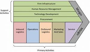 Components  U0026 Role Of Mis  Management Information System
