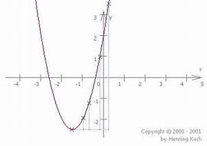Nullstellen Berechnen X 2 : quadratische funktionen rationale funktionen ~ Themetempest.com Abrechnung