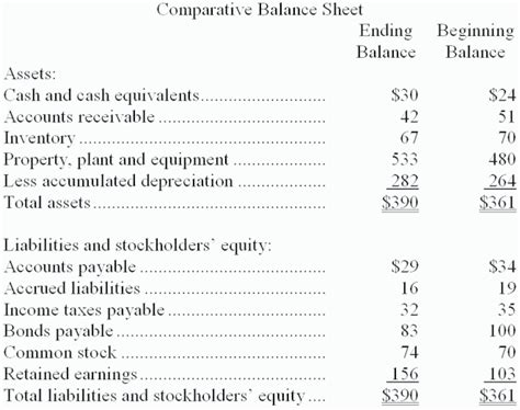 solved cannedy corporation s most recent balance sheet ap
