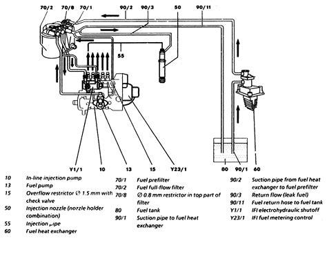 i a e300d 1996 wont start cranks normal glow plugs ok