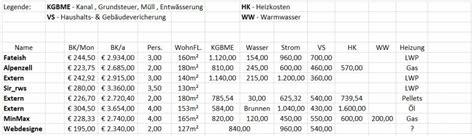 Wohn Nebenkosten Heizung by Betriebskosten Haus Berechnen Nebenkosten Wohnung Rechner
