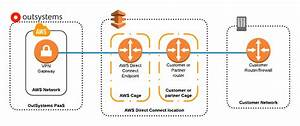 Aws Direct Connect On Outsystems Cloud