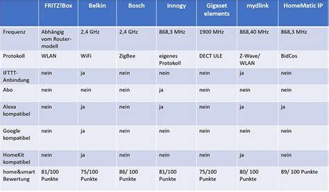 Smart Home Vergleich by Smart Home Systeme Im Leistungsvergleich