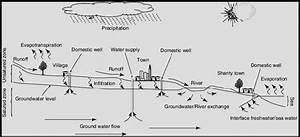 1 Schematic Diagram Of The Urban Hydrologic Cycle In