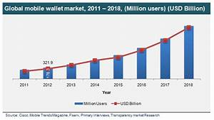 Global Mobile Wallet Market To Reach 5250 Billion