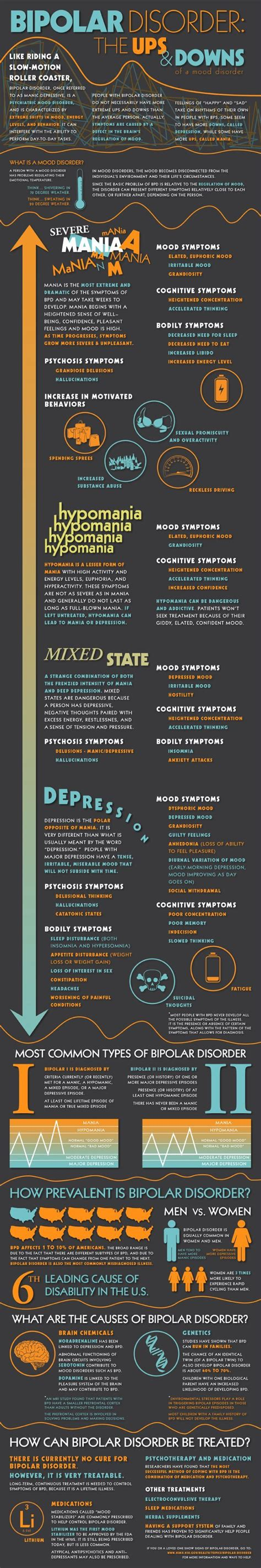 Bipolar Disorder Infographic An Infographic Showing The. Asterisk Voip Provider San Jose Safe And Lock. Shipping Your Car Overseas Und Online Degrees. Create Custom Business Cards Online. Att Cable Tv And Internet Training For A Chef. Business Management Consulting. Workers Compensation Agency Michigan. Dental Implants Coral Springs. Loans On Lawsuit Settlement 5 Cash Back Gas