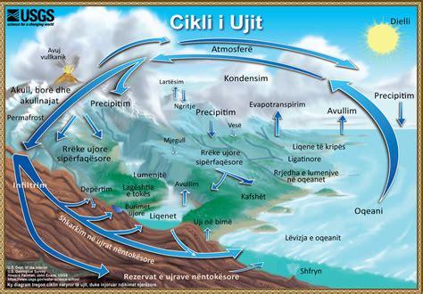Cikli i Ujit - The Water Cycle, Albanian