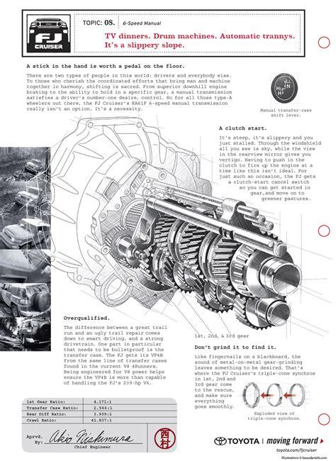 Toyotum Fj Cruiser Engine Diagram by Fj Cruiser Diagram Ads Toyota Fj Cruiser Forum