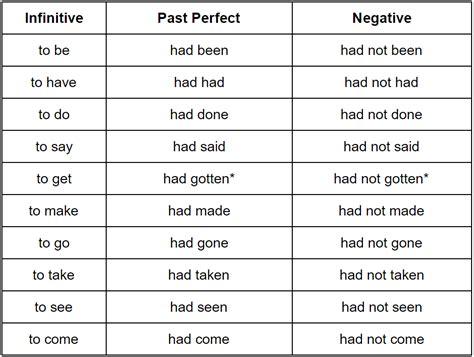 perfect en anglais apprenez  lutiliser conjugaison