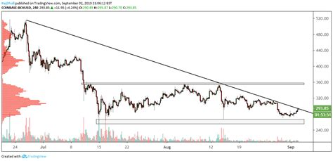 Unlike traditional fiat money, bitcoin cash does not depend on monetary middlemen such as banks and payment processors. BCH/USD technical analysis: Bitcoin Cash breaks long term trendline from the on 4-hour chart ...