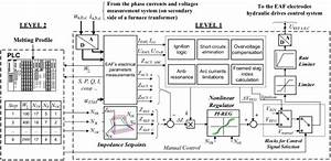 Functional Diagram Of The Conventional Control System Of