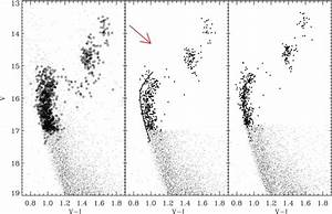 The Effects Of Differential Reddening And Stellar Rotation