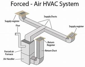Tips For Buying A Furnace  U2013 7 Benefits Of Forced Air Furnaces