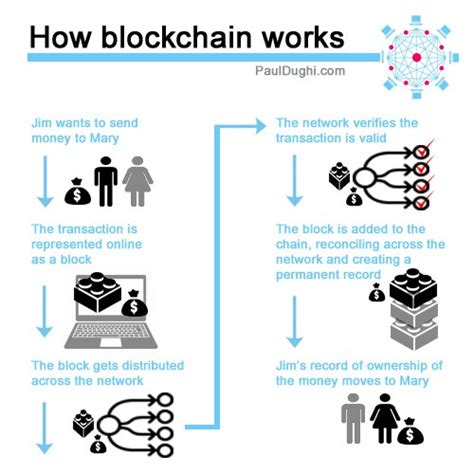Well we used to have a barter system. A simple explanation of how blockchain works   by Paul Dughi   Mission.org   Medium