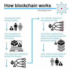 A Simple Explanation Of How Blockchain Works  U2013 The Mission