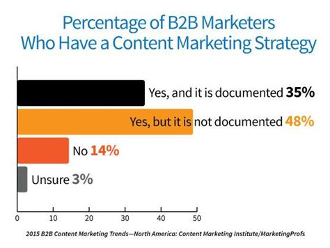 a fill in the blank content strategy document marketing land
