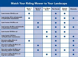 John Deere Bathroom Decor by Riding Mower Buying Guide
