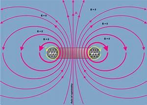File:Magnetic Vector Potential Circular Toroid.svg ...