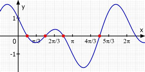 sinus cosinus schnittwinkel berechnen von    und
