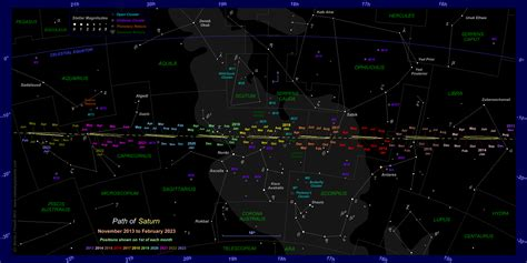 The Position of Saturn in the Night Sky: 2014 to 2022