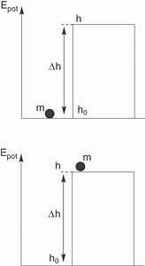 Lageenergie Berechnen : energie chemische energetik chemie digitales schulbuch skripte ~ Themetempest.com Abrechnung