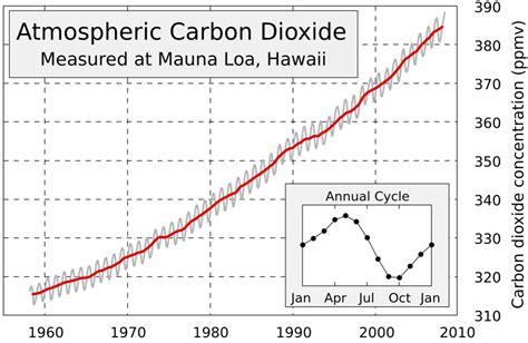 unesco international bureau of education climate data the keeling curve mathematics of planet earth