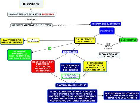 composizione consiglio dei ministri dir eco 17 18 mappa il governo