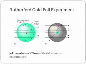 Gold Foil Experiment Rutherford
