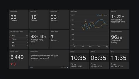 customer support  metrics  kpis  improve