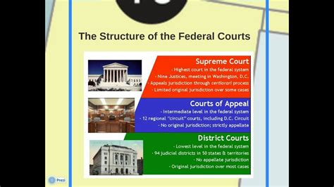 federal court system youtube