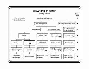 A Relationship Chart By Betty Eichhorn