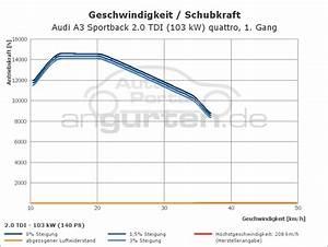 Audi A3 Sportback 2 0 Tdi  103 Kw  Quattro  Technische