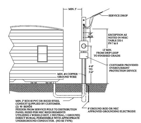 Electric Boat Outside Electrician by Mobile Home Service To Bond Or Not To Bond Electrical