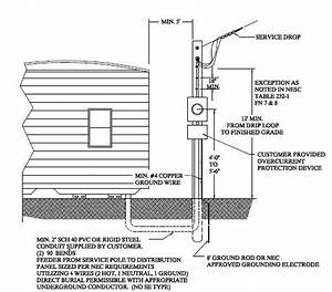 Grounding Requirements For Mobile Home