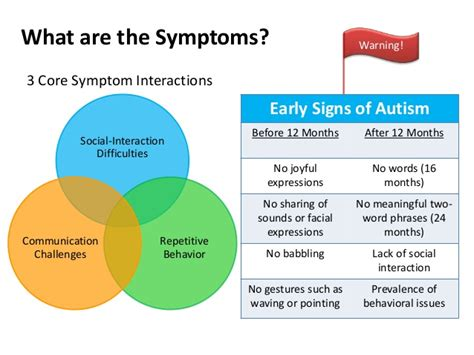 Early Signs Of Autism  Identifying The Autism Red Flags. Pastry Signs Of Stroke. Infections Signs. Bleeding Signs. Learn Signs. Cetus Star Signs. Knuckle Signs. Attraction Signs Of Stroke. Elemental Signs