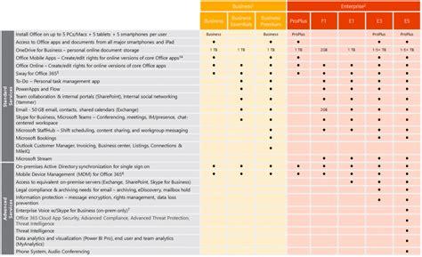 Office 365 License Comparison by Office 365 Logicom Cloud Web
