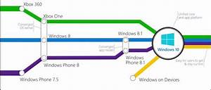 Architecture Of Windows 10 - Technet Articles - United States  English
