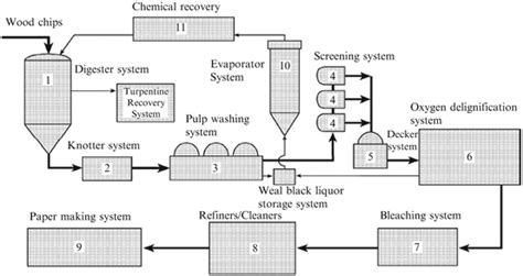 Proces Flow Diagram For Pulp And Paper Industry by Basic Overview Of Pulp And Paper Manufacturing Process